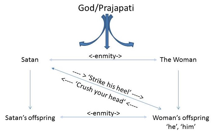 Relationships between the characters depicted in the Promise of Genesis