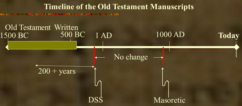 Timeline showing how the Old Testament manuscripts of the Bible have not changed from the Masoretic to the Dead Sea Scrolls even though these are separated by about 1000 years.
