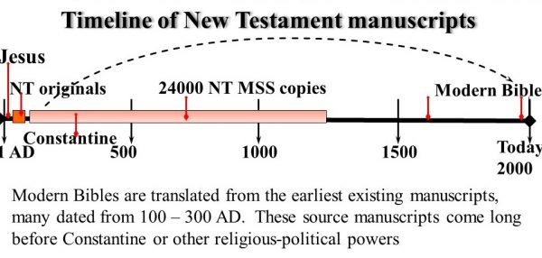 Timeline showing that from the existing 24000 manuscript copies of the New Testament, the very earliest ones are used in modern translations (e.g. in English, Nepali or Hindi) of the Bible. These come from before the time of Constantine (325 AD) who was the first Christian Emperor of Rome