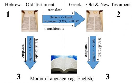 The flow of translation from original languages to modern-day Bible