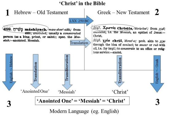 Translation steps of 'Christ' in the Bible