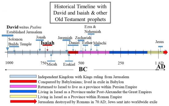 Isaiah shown in historical timeline. He lived in the period of the Davidic Kings of Israel