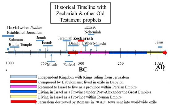 Zechariah returned after the Babylonian exile to rebuild the Temple